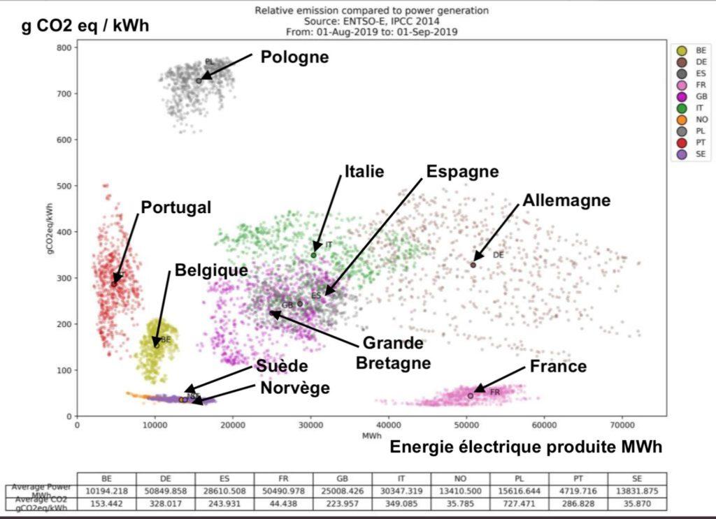 CO2 et production électrique par pays